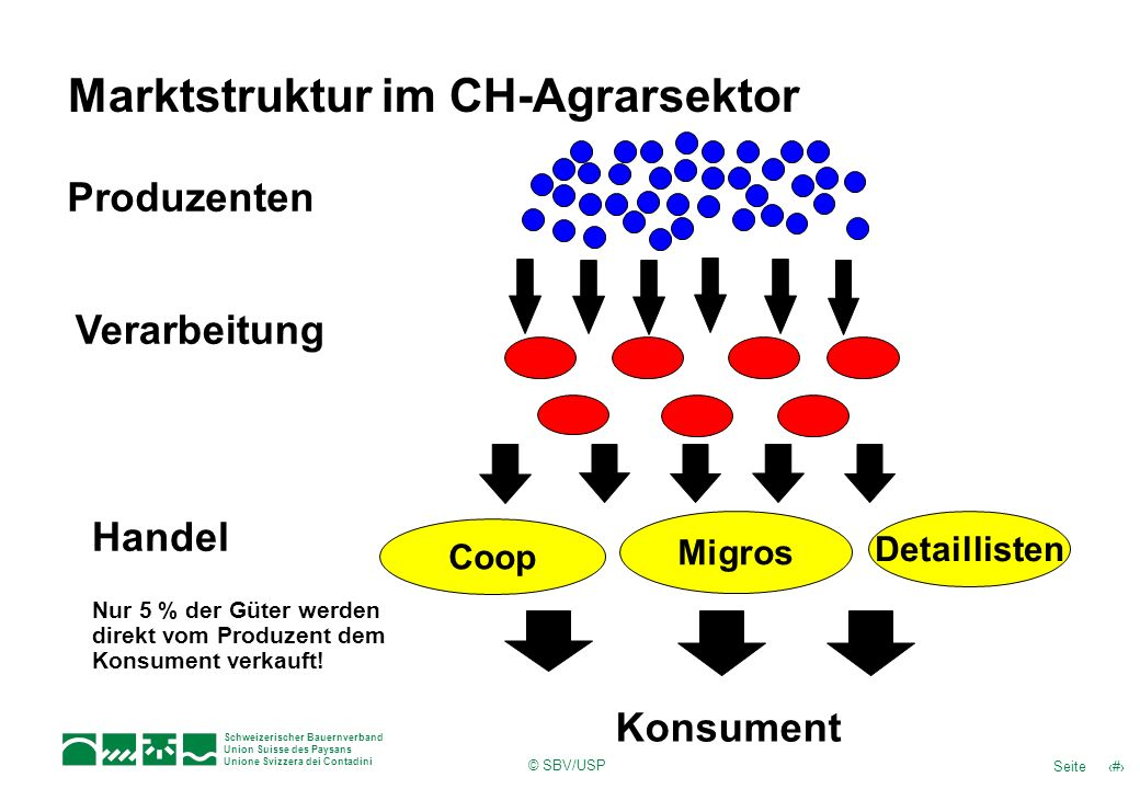 Marktstruktur im CH-Agrarsektor