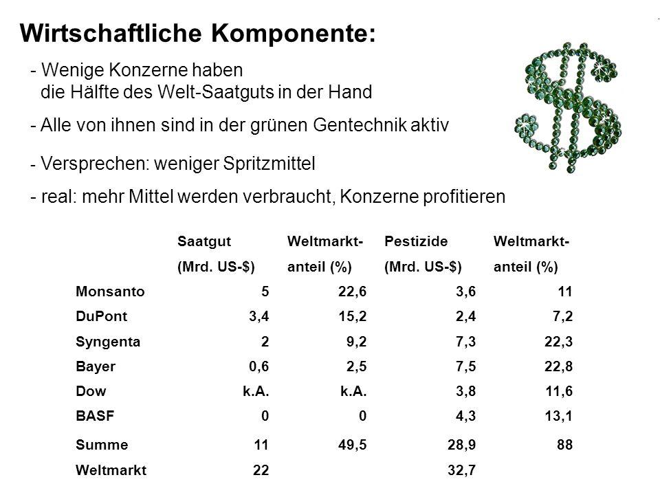 Wirtschaftliche Komponente: