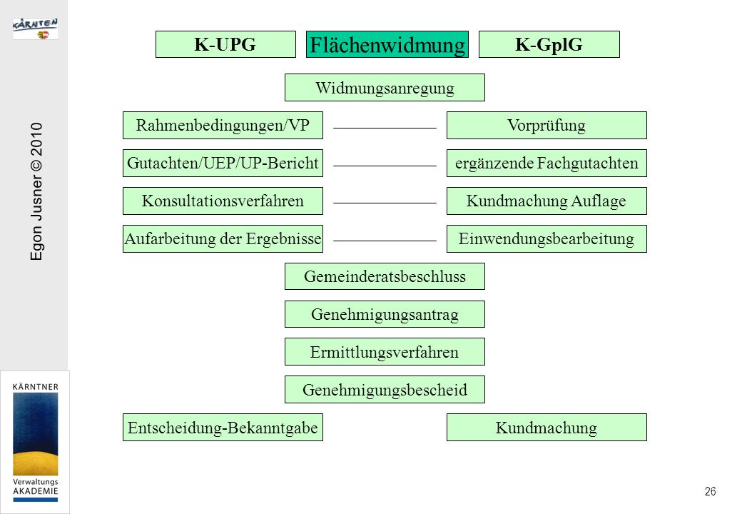 Flächenwidmung K-UPG K-GplG Widmungsanregung Rahmenbedingungen/VP