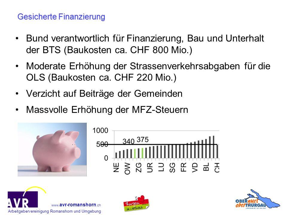 Gesicherte Finanzierung