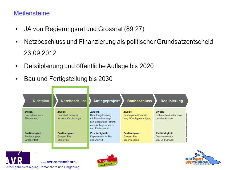 Meilensteine JA von Regierungsrat und Grossrat (89:27) Netzbeschluss und Finanzierung als politischer Grundsatzentscheid 23.09.2012.
