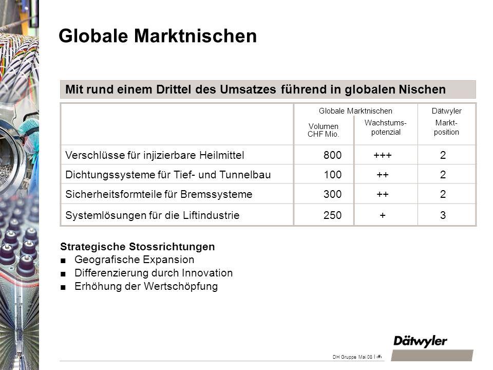 DH Gruppe April 200828.03.2017. Globale Marktnischen. Mit rund einem Drittel des Umsatzes führend in globalen Nischen.