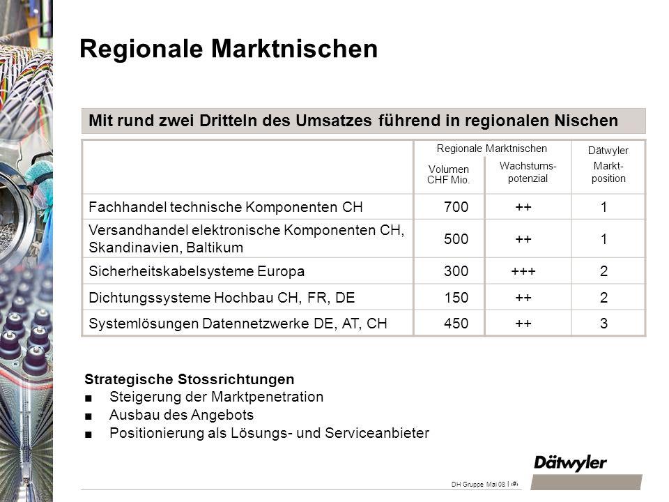 Regionale Marktnischen