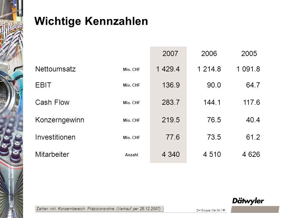 Wichtige Kennzahlen 2007 2006 2005 Nettoumsatz 1 429.4 1 214.8 1 091.8