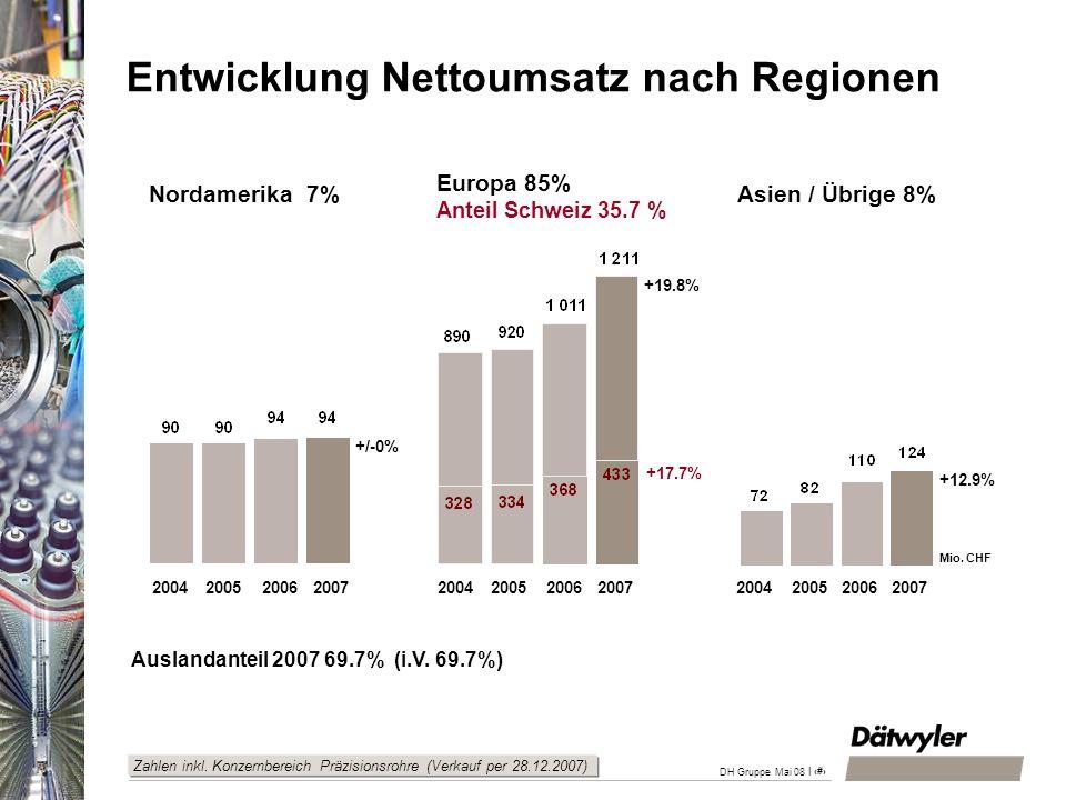 Entwicklung Nettoumsatz nach Regionen