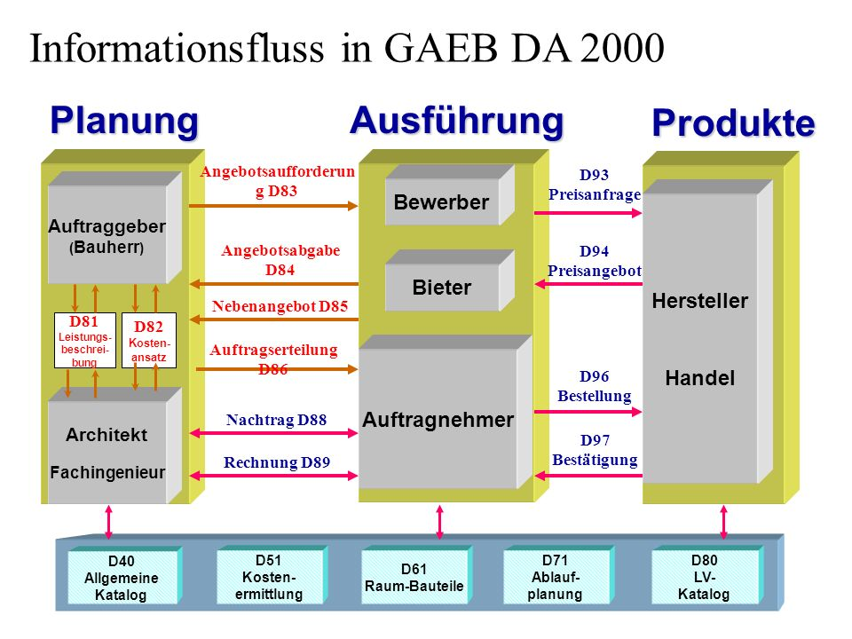 Informationsfluss in GAEB DA 2000
