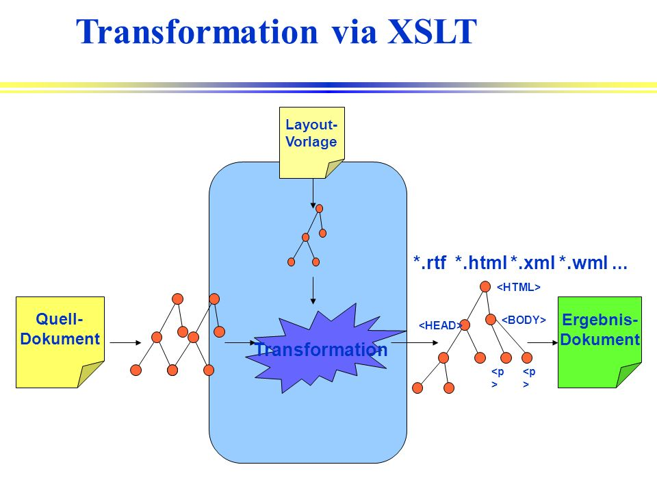 Transformation via XSLT