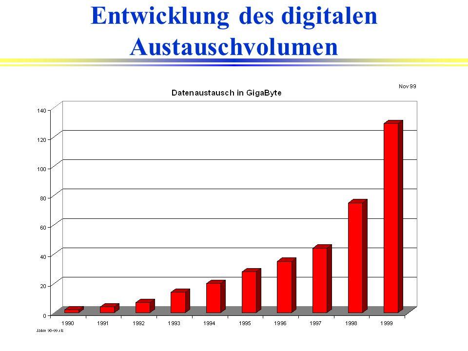 Entwicklung des digitalen Austauschvolumen