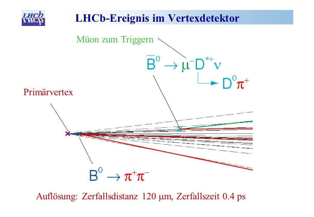 LHCb-Ereignis im Vertexdetektor