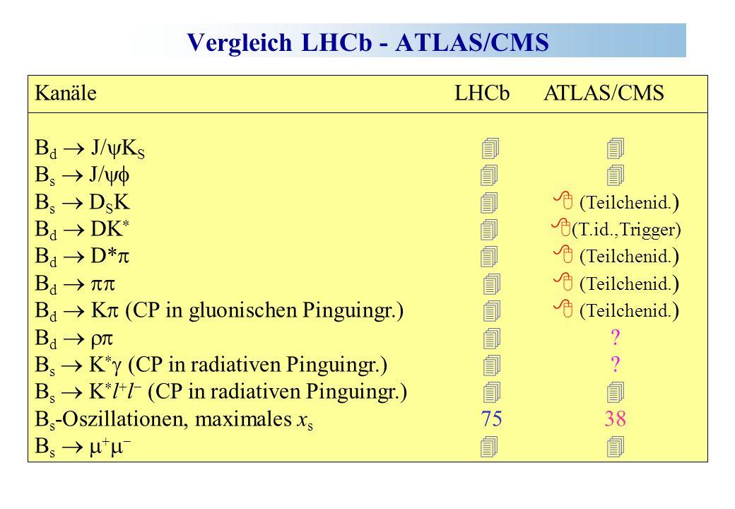 Vergleich LHCb - ATLAS/CMS