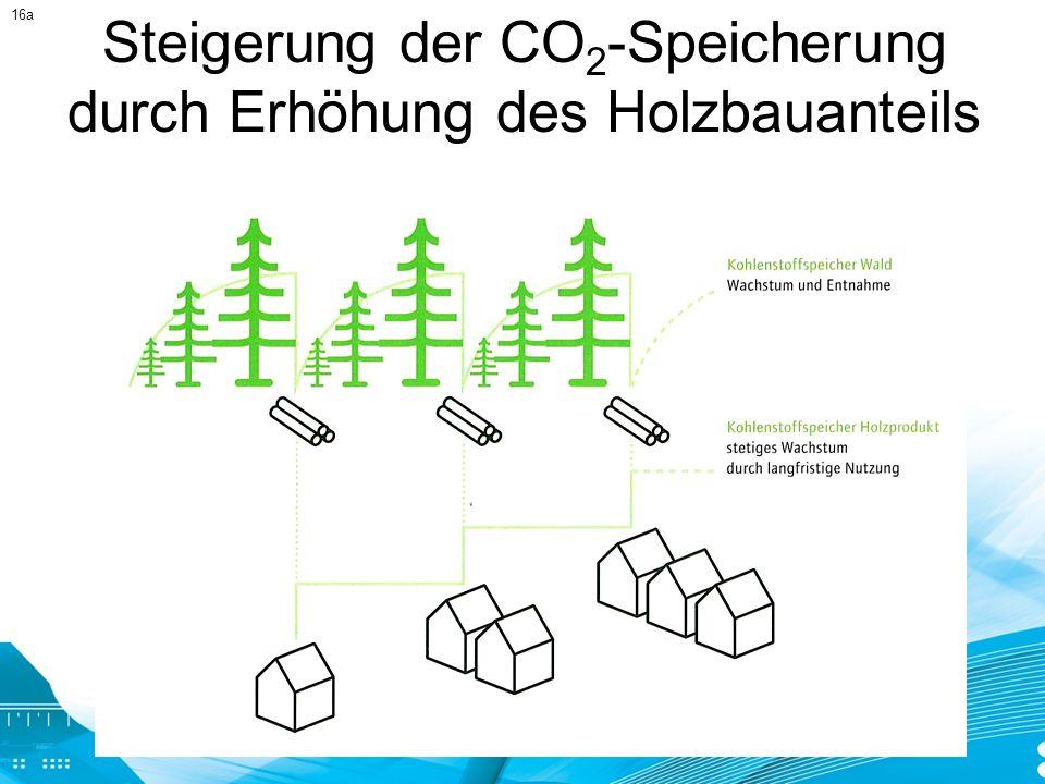 Steigerung der CO2-Speicherung durch Erhöhung des Holzbauanteils