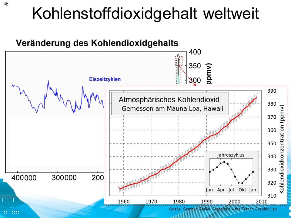 Kohlenstoffdioxidgehalt weltweit