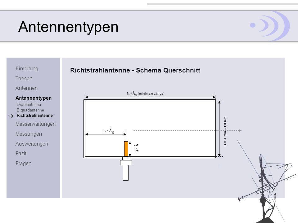 Antennentypen Richtstrahlantenne - Schema Querschnitt Einleitung