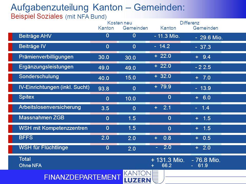 Aufgabenzuteilung Kanton – Gemeinden: