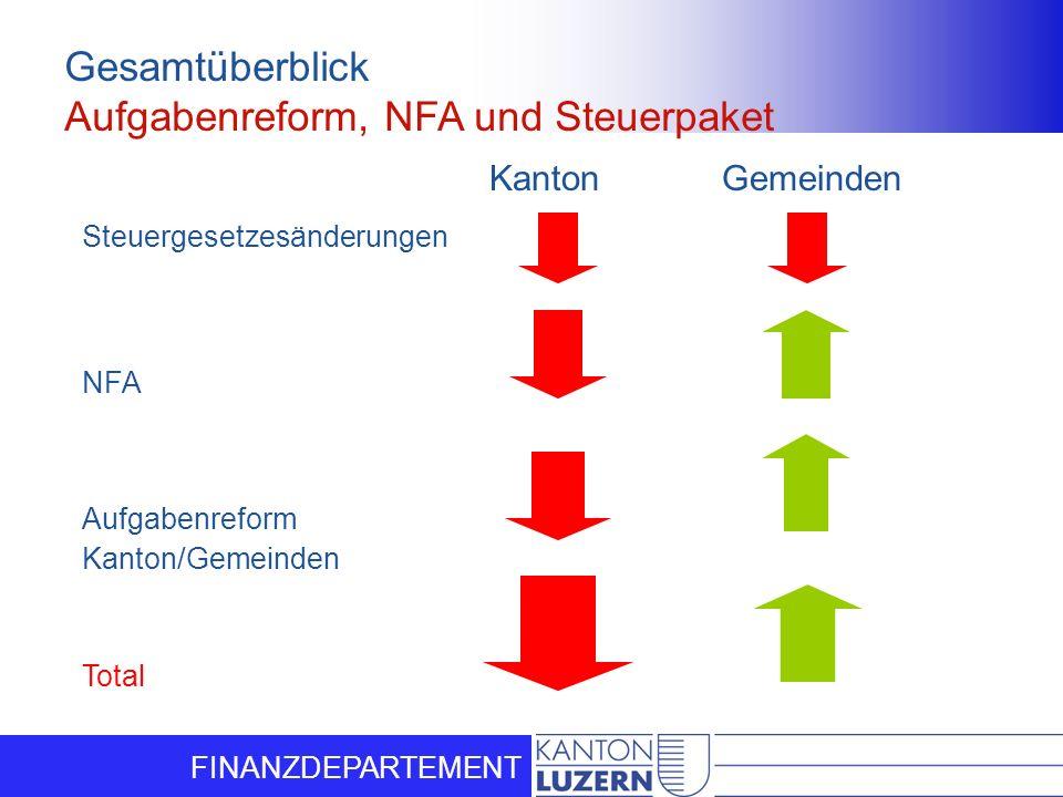 Aufgabenreform, NFA und Steuerpaket