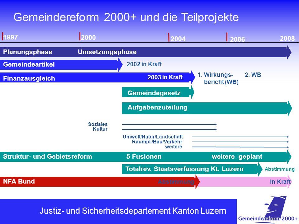 Gemeindereform 2000+ und die Teilprojekte