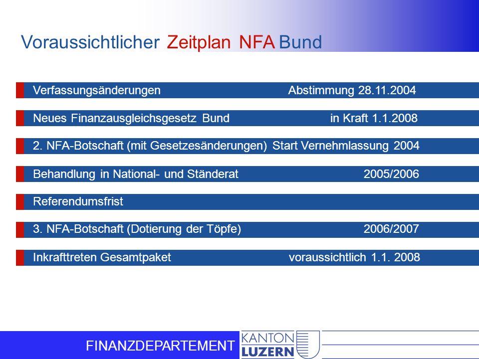 Voraussichtlicher Zeitplan NFA Bund