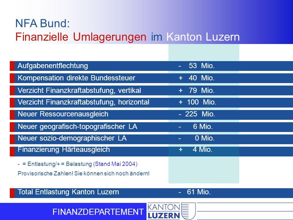 NFA Bund: Finanzielle Umlagerungen im Kanton Luzern