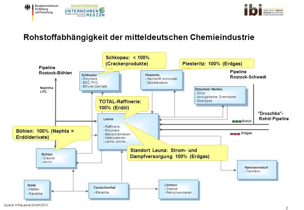 Rohstoffabhängigkeit der mitteldeutschen Chemieindustrie
