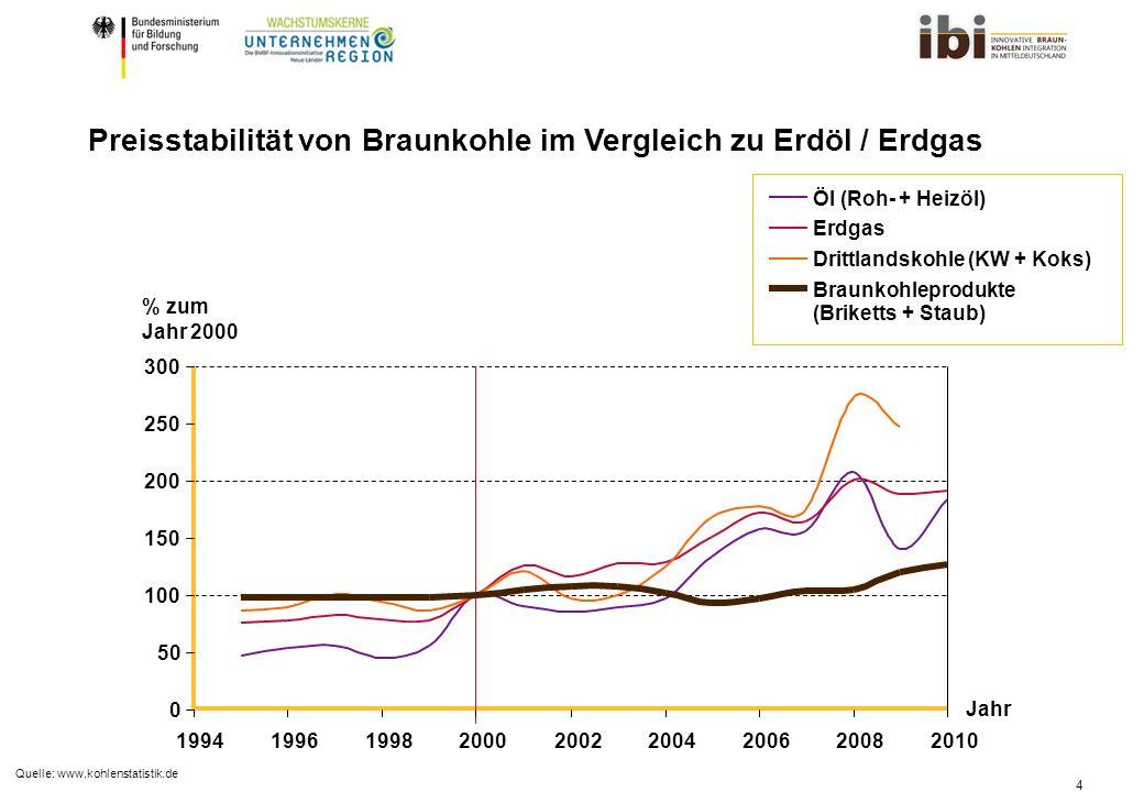 Preisstabilität von Braunkohle im Vergleich zu Erdöl / Erdgas