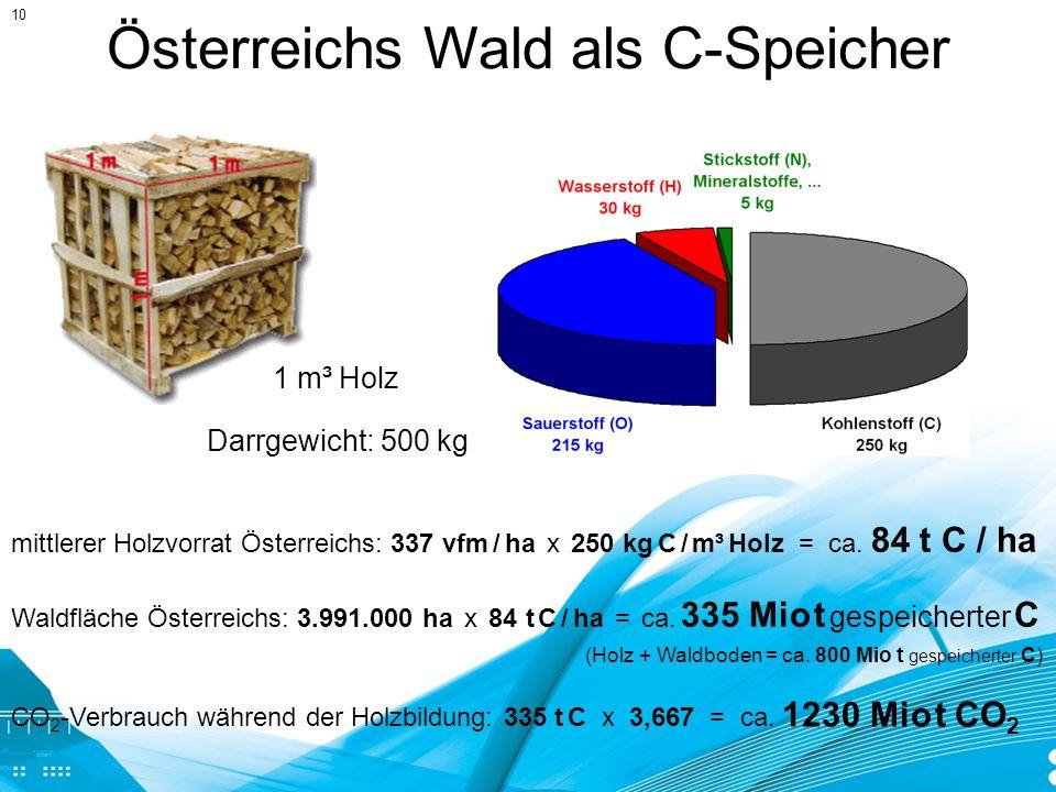 Österreichs Wald als C-Speicher