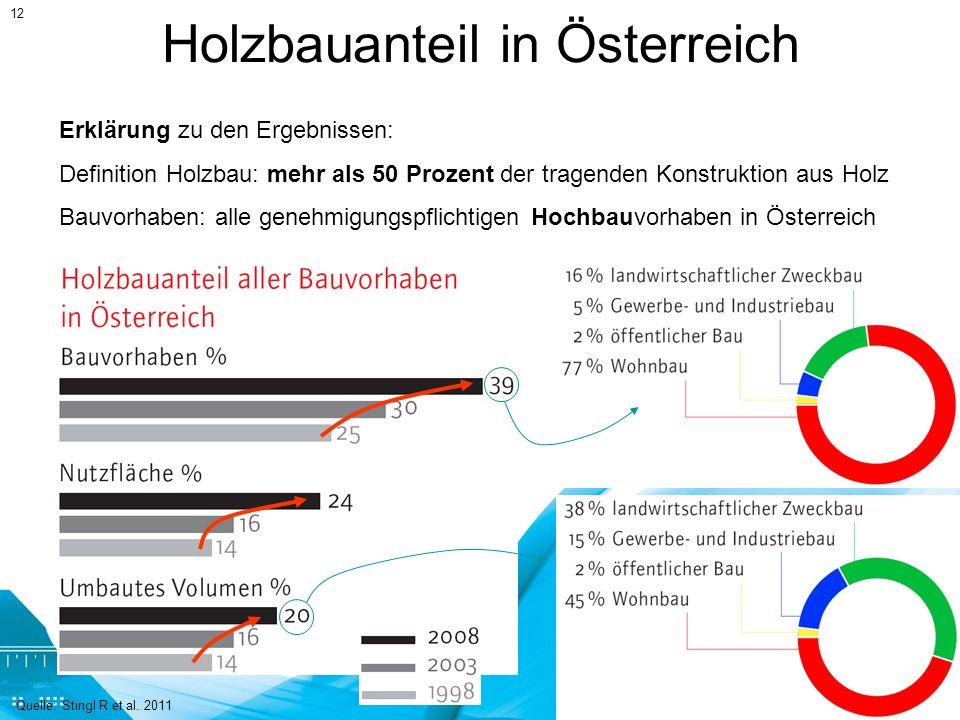 Holzbauanteil in Österreich