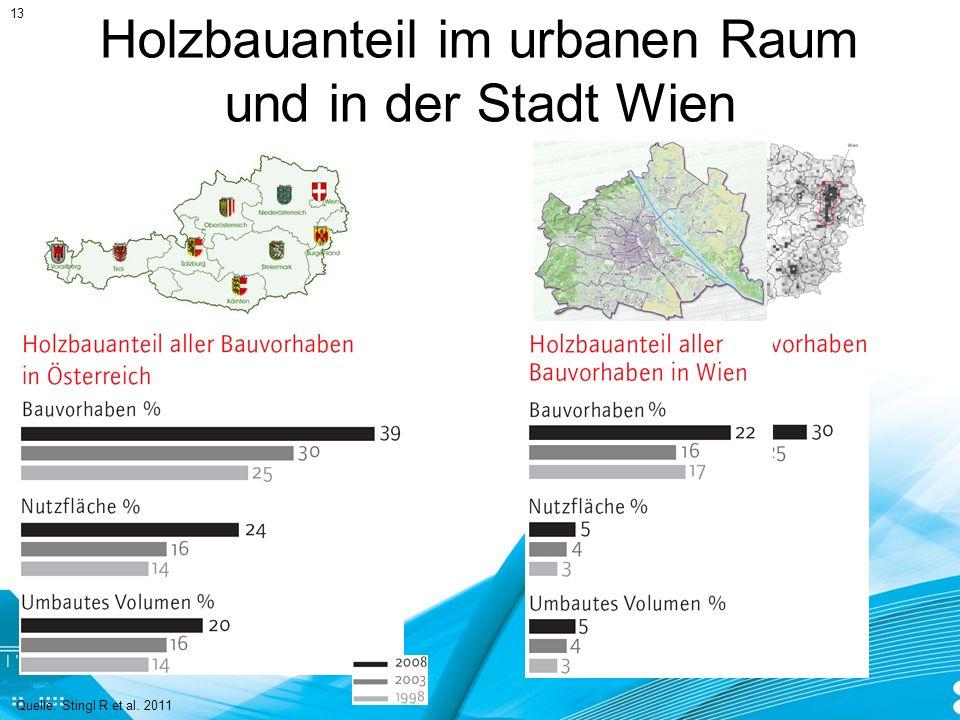 Holzbauanteil im urbanen Raum und in der Stadt Wien