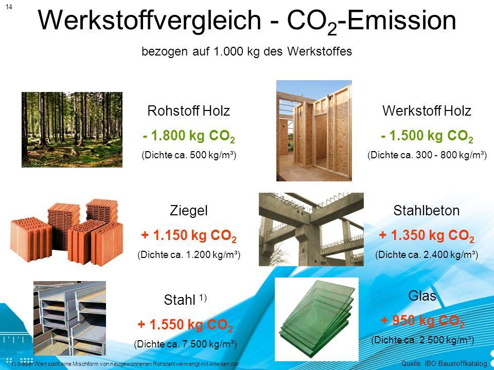Werkstoffvergleich - CO2-Emission