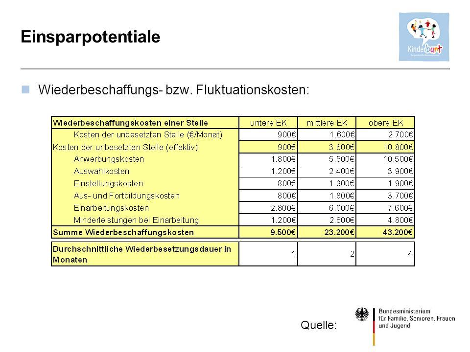 Einsparpotentiale Wiederbeschaffungs- bzw. Fluktuationskosten: Quelle: