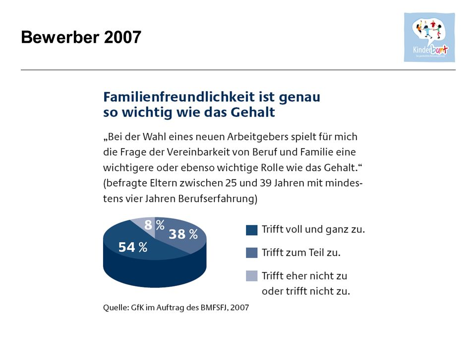 Bewerber 2007