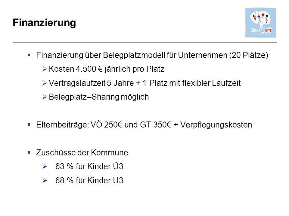 Finanzierung Finanzierung über Belegplatzmodell für Unternehmen (20 Plätze) Kosten 4.500 € jährlich pro Platz.