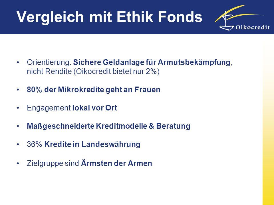 Vergleich mit Ethik Fonds