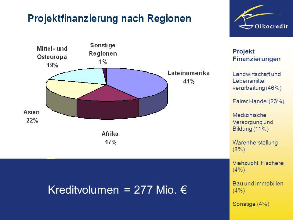 Kreditvolumen = 277 Mio. € Projekt Finanzierungen