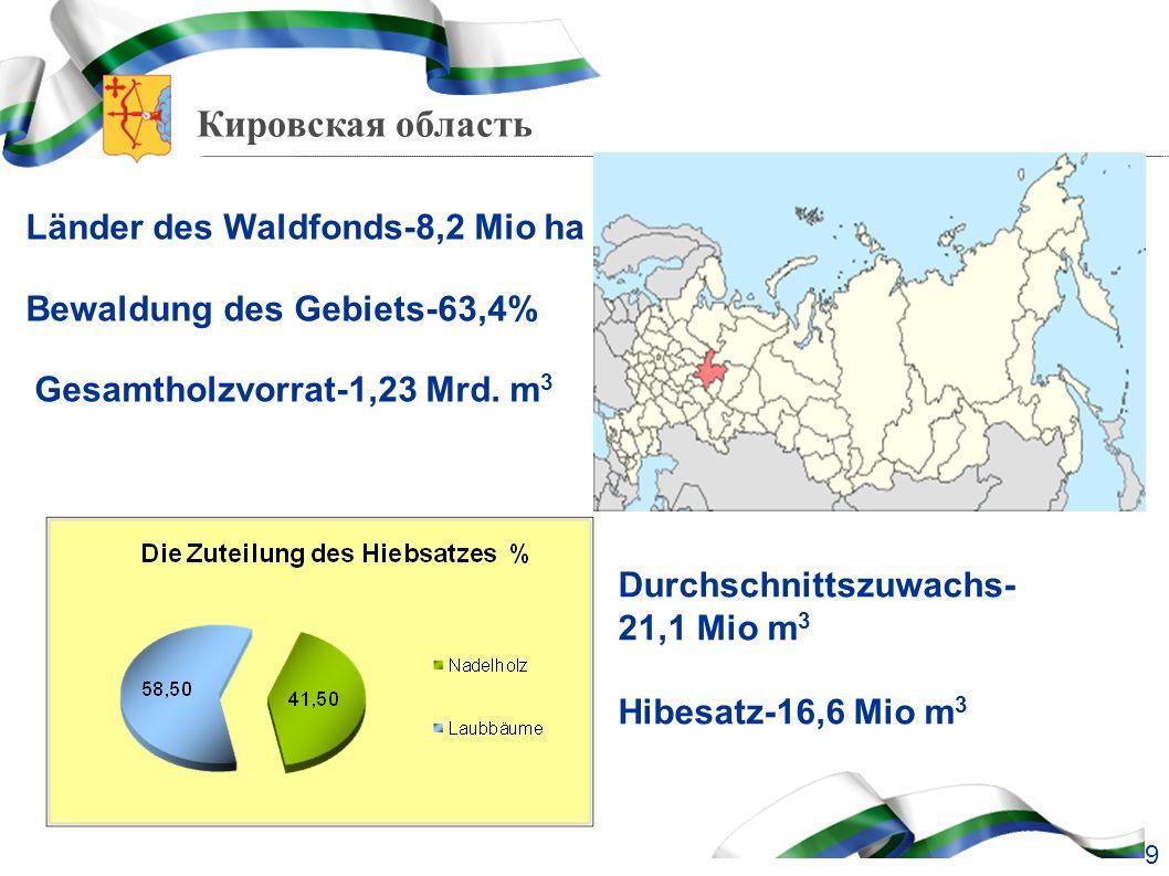 Länder des Waldfonds-8,2 Mio ha Bewaldung des Gebiets-63,4%
