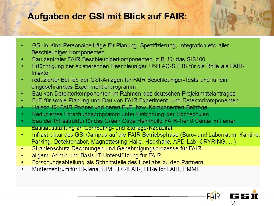 Aufgaben der GSI mit Blick auf FAIR: