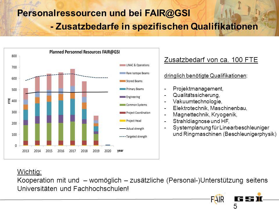 Personalressourcen und bei FAIR@GSI