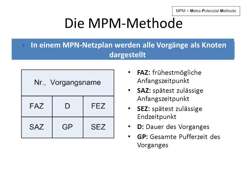 Die MPM-Methode In einem MPN-Netzplan werden alle Vorgänge als Knoten dargestellt. Vorgangsknoten eines MPN-Netzplans.
