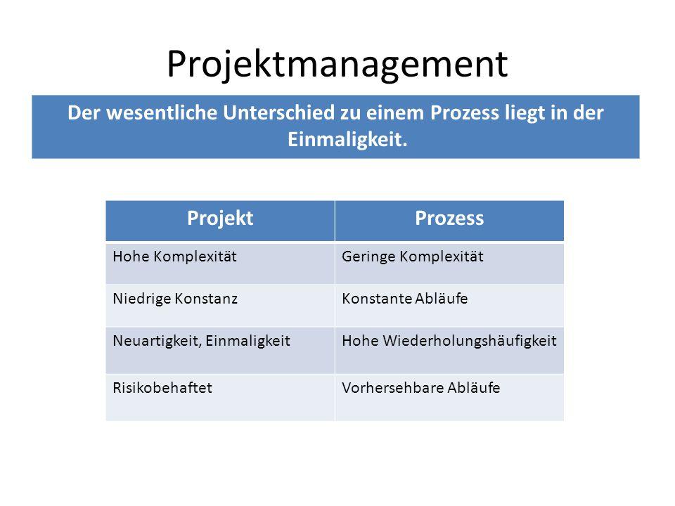 Projektmanagement Der wesentliche Unterschied zu einem Prozess liegt in der Einmaligkeit. Projekt.