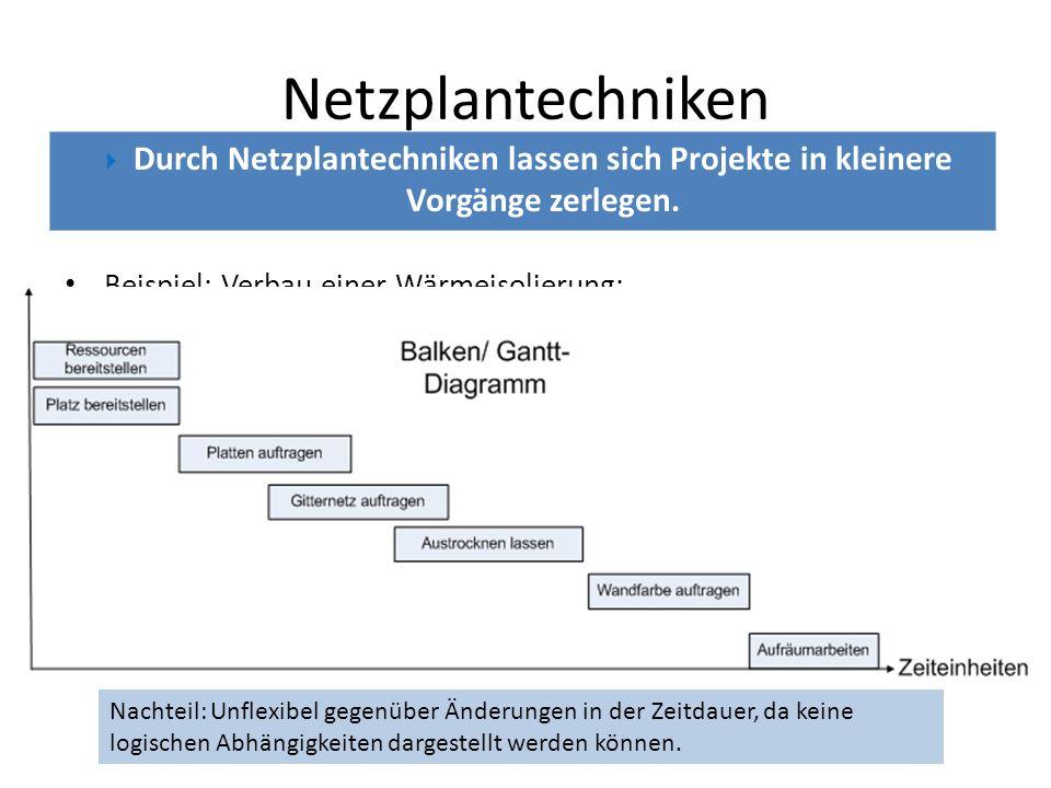 Beispiel: Verbau einer Wärmeisolierung: