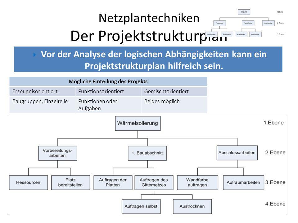 Netzplantechniken Der Projektstrukturplan