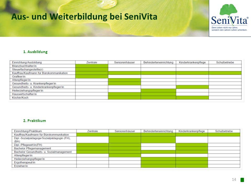 Aus- und Weiterbildung bei SeniVita