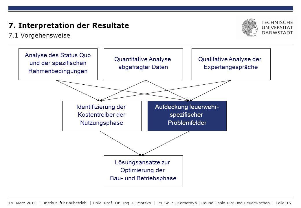 7. Interpretation der Resultate
