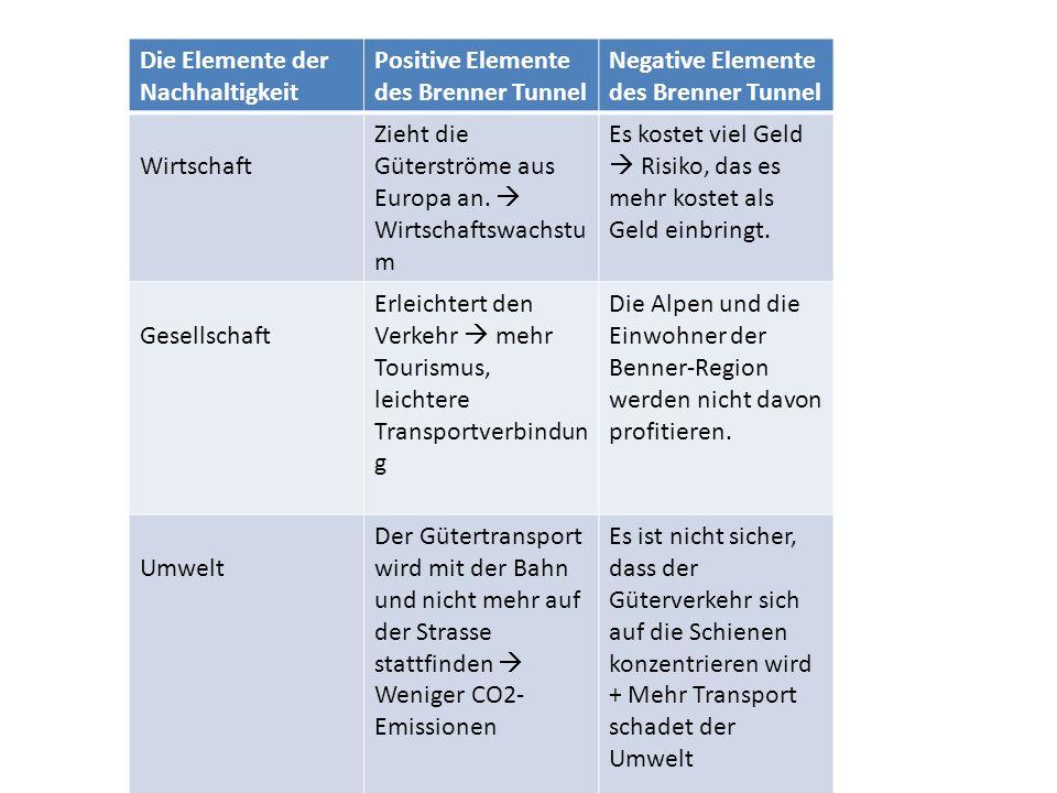 Die Elemente der Nachhaltigkeit