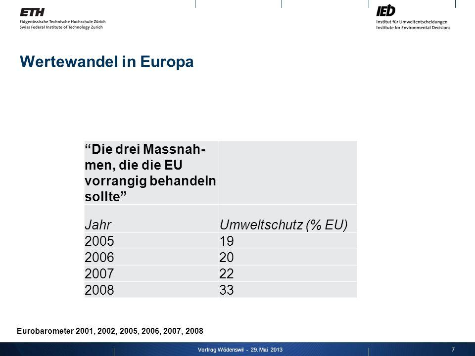 Vortrag Wädenswil - 29. Mai 2013