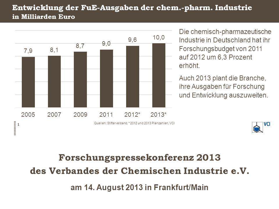 Entwicklung der FuE-Ausgaben der chem.-pharm. Industrie