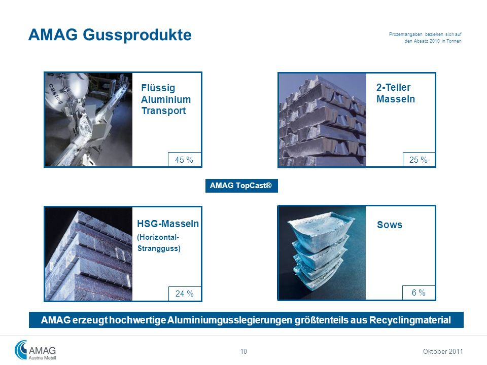 AMAG Gussprodukte Flüssig Aluminium Transport 2-Teiler Masseln