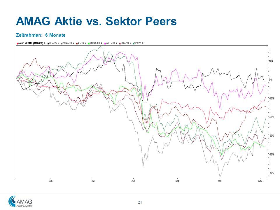 AMAG Aktie vs. Sektor Peers