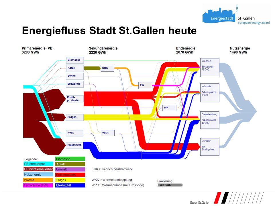 Energiefluss Stadt St.Gallen heute