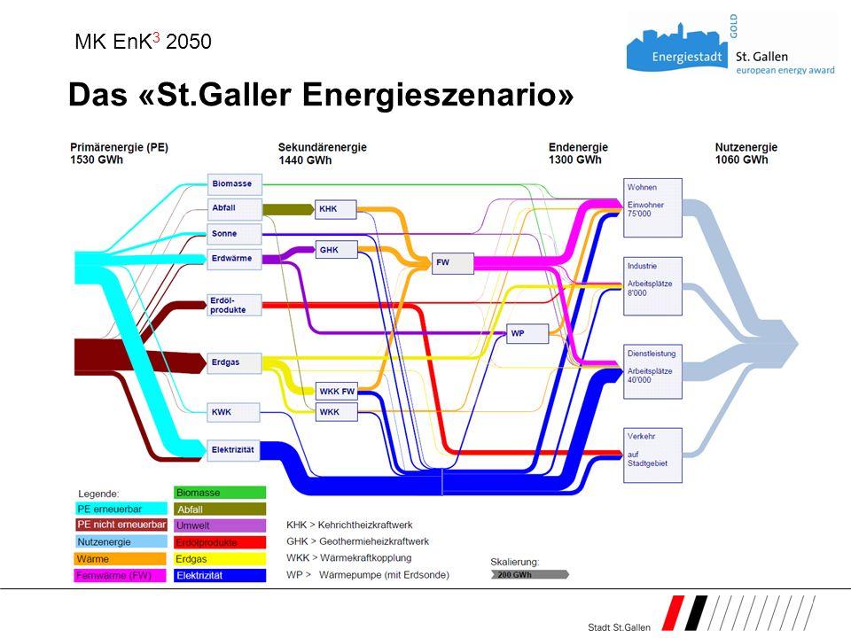 Das «St.Galler Energieszenario»