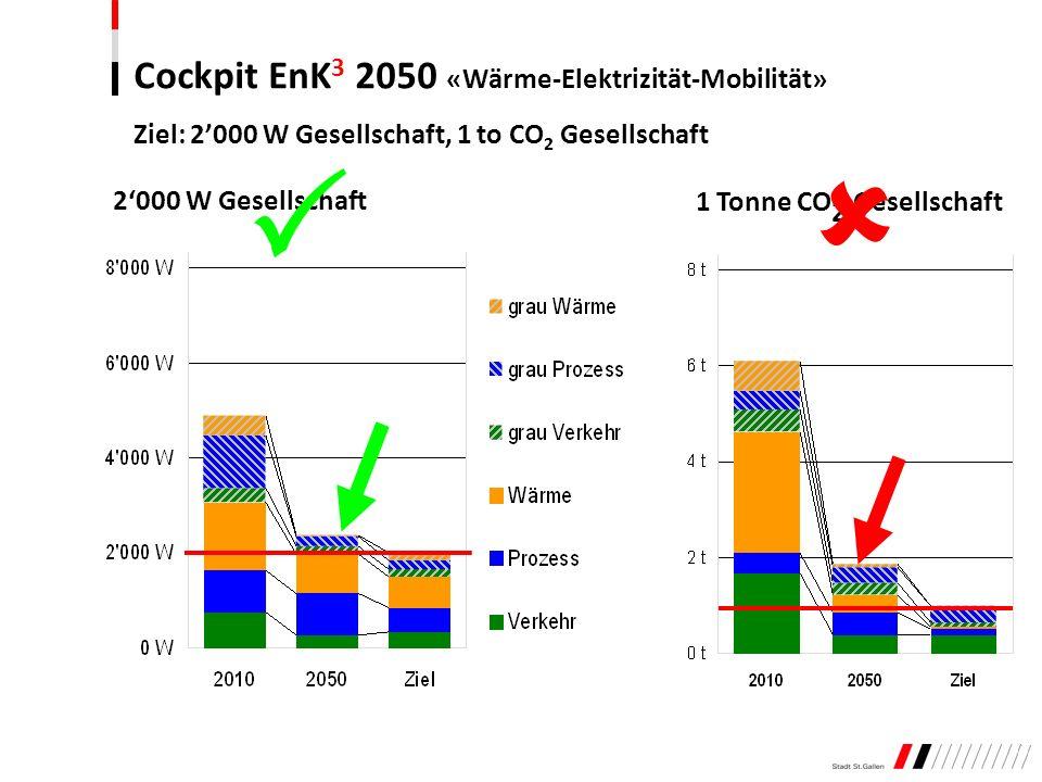   Cockpit EnK3 2050 «Wärme-Elektrizität-Mobilität»